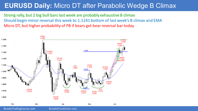 EURUSD Forex micro double top after parabolic wedge sell climax