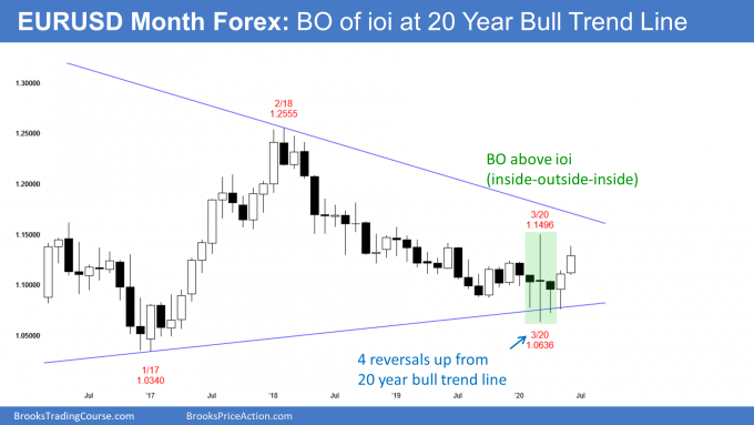 EURUSD Forex monthly ioi candlestick chart pattern