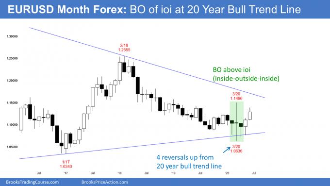 EURUSD Forex monthly ioi candlestick chart pattern