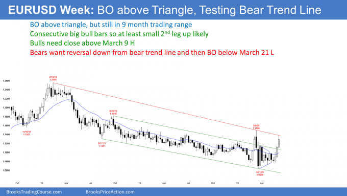 EURUSD Forex weekly candlestick chart bear breakout above triangle