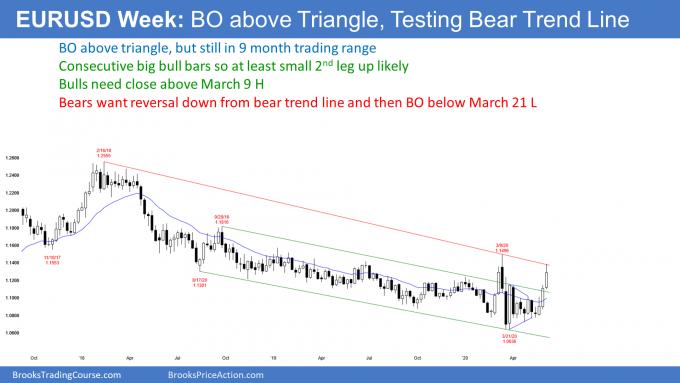 EURUSD Forex weekly candlestick chart bear breakout above triangle