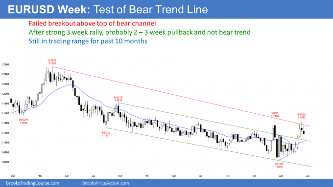 EURUSD Forex weekly candlestick chart has failed breakout above top of bear channel