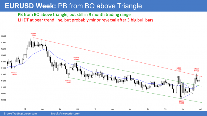 EURUSD Forex weekly candlestick chart is pulling back from breakout above triangle and test of bear trend line