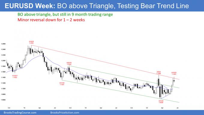 EURUSD Forex weekly candlestick chart testing bear trend line