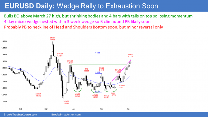 EURUSD nested wedge so pullback to neckline of head and shoulders bottom soon