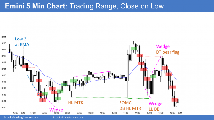 Emini FOMC and trading range day closing on the low.pptx