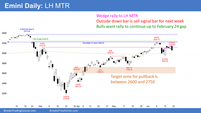 Emini S&P500 futures daily candlestick chart has lower high major trend reversal