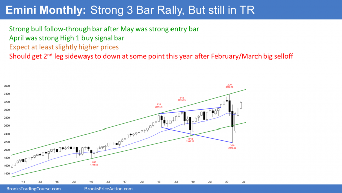 Emini S&P500 futures monthly candlestick chart has strong 3 bar rally