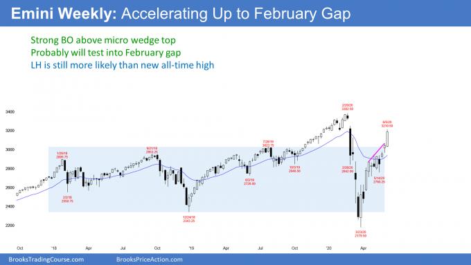 Emini S&P500 futures weekly candlestick chart testing February gap