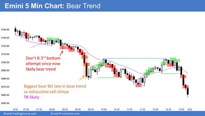 Emini bear trend