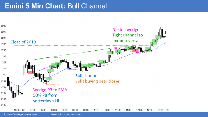 Emini bull channel and positive on the year