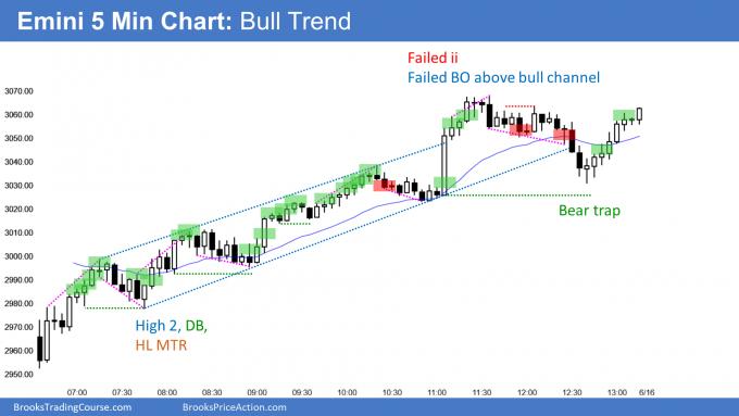 Emini bull trend