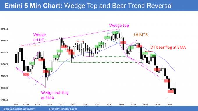 Emini wedge top and lower high major trend reversal