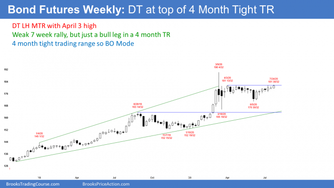 Bond futures candlestick chart has double top lower high major trend reversal