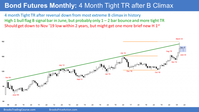 Bond futures monthly candlestick chart has 4 month tight trading range after buy climax