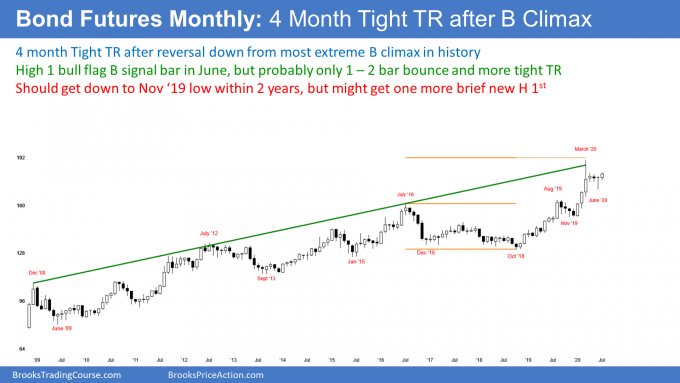 Bond futures monthly candlestick chart has high 1 bull flag