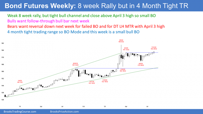 Bond futures weekly candlestick chart with weak breakout of trading range