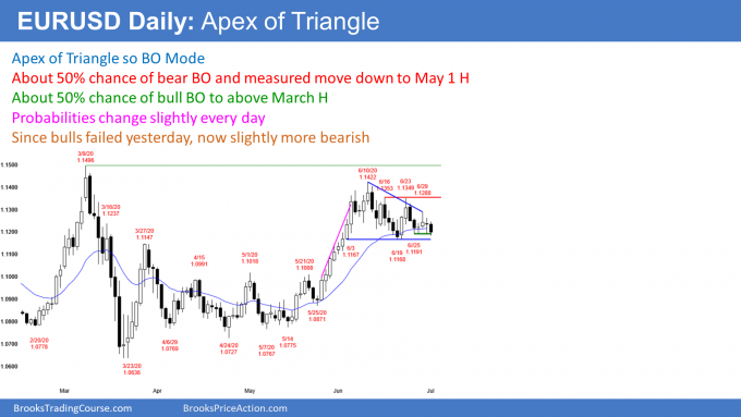 EURUSD Forex apex of triangle so breakout mode