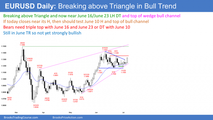 EURUSD Forex breakout of triangle in bull trend