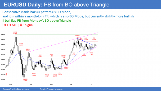 EURUSD Forex ii pattern pullback from triangle breakout