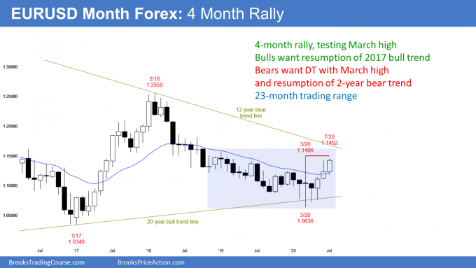 EURUSD Forex monthly candlestick chart in 4 month rally in bear trend