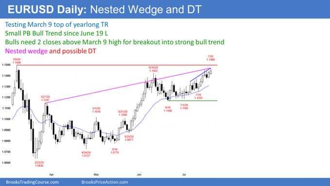 EURUSD Forex nested wedge and double top