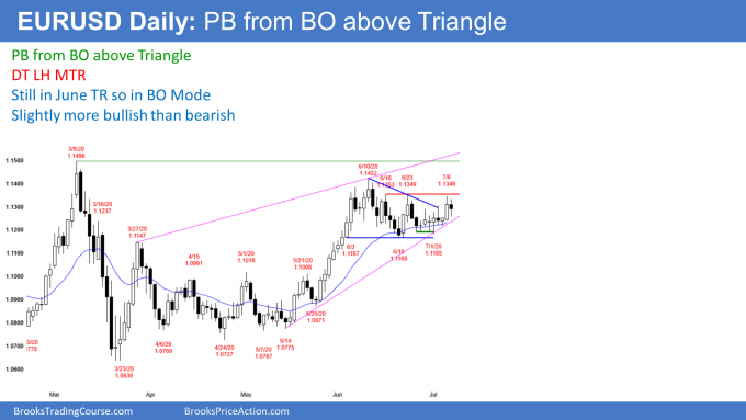 EURUSD Forex pullback from breakout above triangle