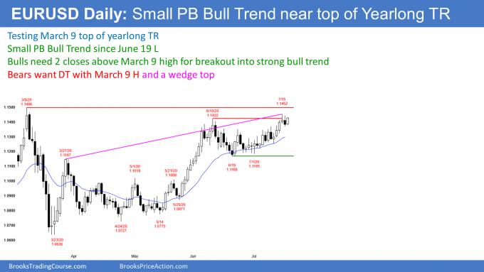 EURUSD Forex small pullback bull trend