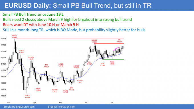 EURUSD Forex small pullback bull trend but in trading range