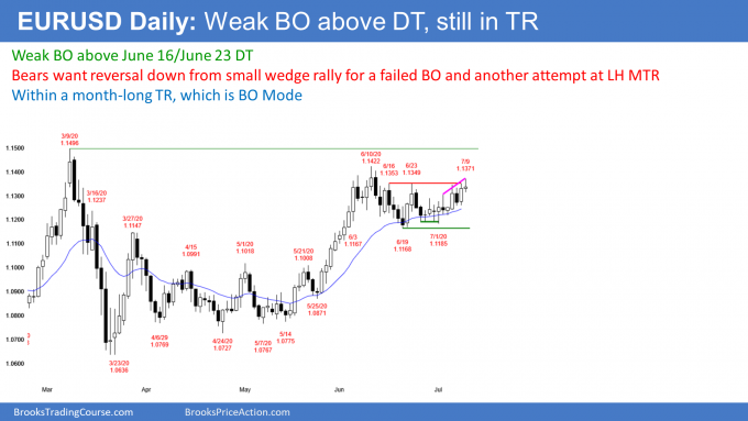 EURUSD Forex wedge rally to lower high major trend reversal