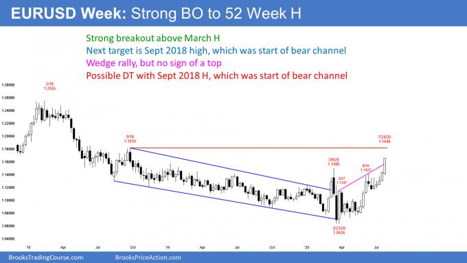 EURUSD Forex weekly candlestick chart breakout to 52 week high