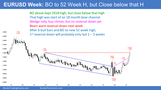 EURUSD Forex weekly candlestick chart with weak breakout to 52 week high