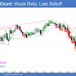 Emini High 2 bottom and weak rally but late selloff