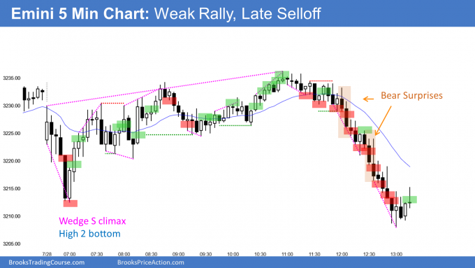 Emini High 2 bottom and weak rally but late selloff