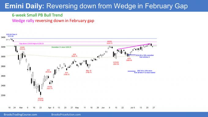 Emini S&P500 daily chart wedge rally at February gap