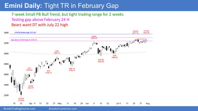 Emini S&P500 futures daily candlestick chart small pullback bull trend tesing Feruary crash gap