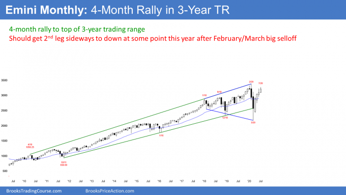 Emini S&P500 monthly candlestick chart testing top of 3 year trading range