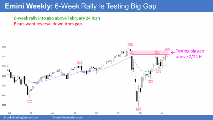 Emini S&P500 weekly candlestick chart testing February gap