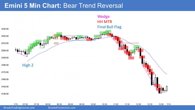 Emini bear trend reversal at 2019 close