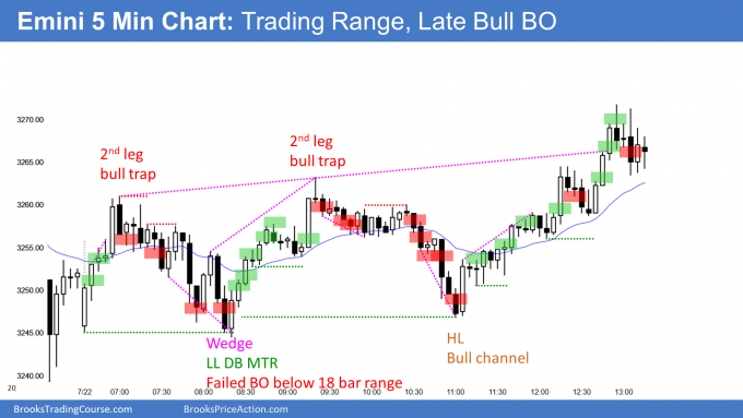 Emini bull channel with late bull breakout
