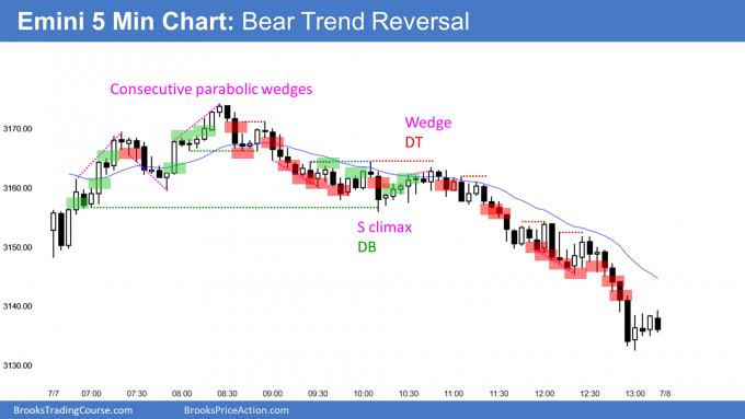 Emini consective parabolic wedge tops and bear trend reversal