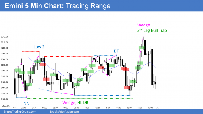 Emini double bottom and tight trading range day