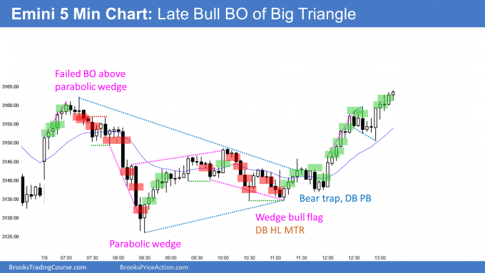 Emini late bull breakout above triangle after parabolic wedge bottom