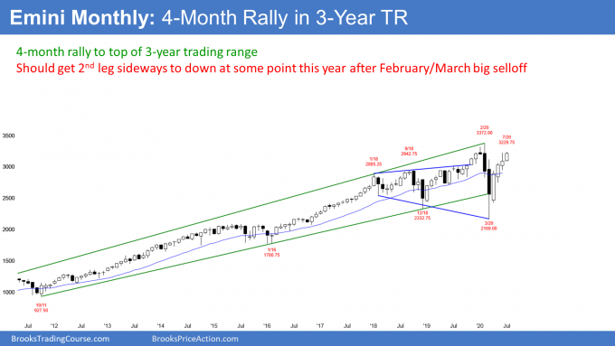 Emini monthly candlestick chart in 4 month rally to top of 3 year trading range