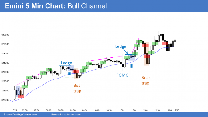 Emini rallied in bull channel on FOMC day