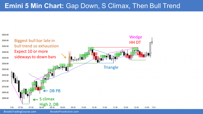 Emini sell climax and then bull trend
