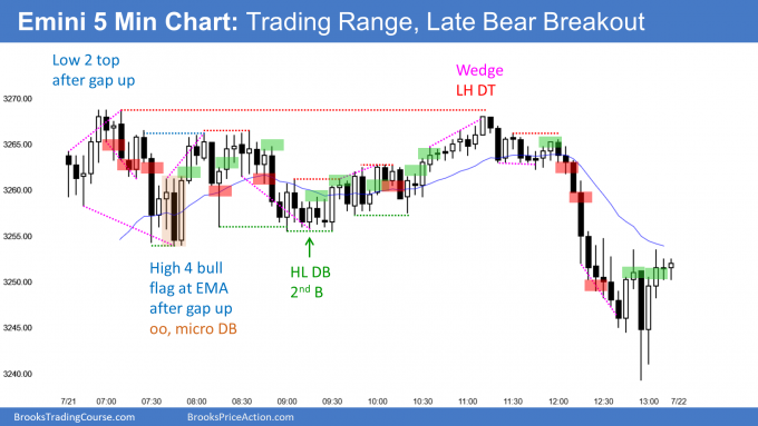 Emini trading range with late bear breakout
