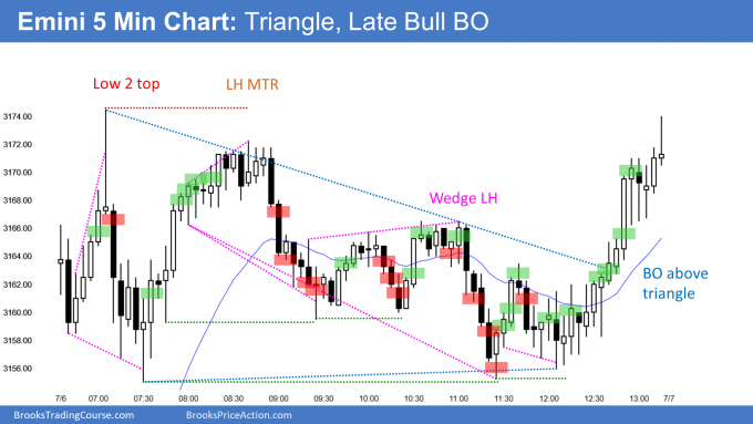 Emini triangle with late bull breakout