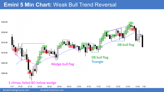 Emini weak bull trend reversal
