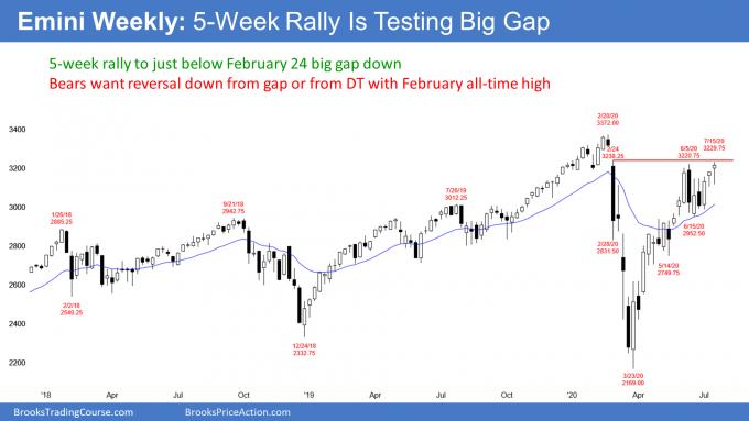 Emini weekly candlestick chart 4 week rally testing February big gap